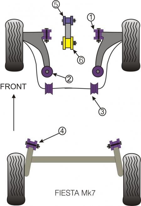 Powerflex Buchsensatz vorn/ hinten Ford Fiesta 7, Mazda 2 ab 07